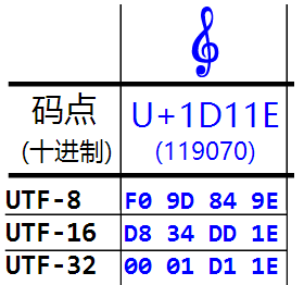 u+1d11e in utf-8, utf-16 and utf-32 encoding