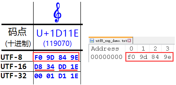 u+1d11e in txt file utf-8